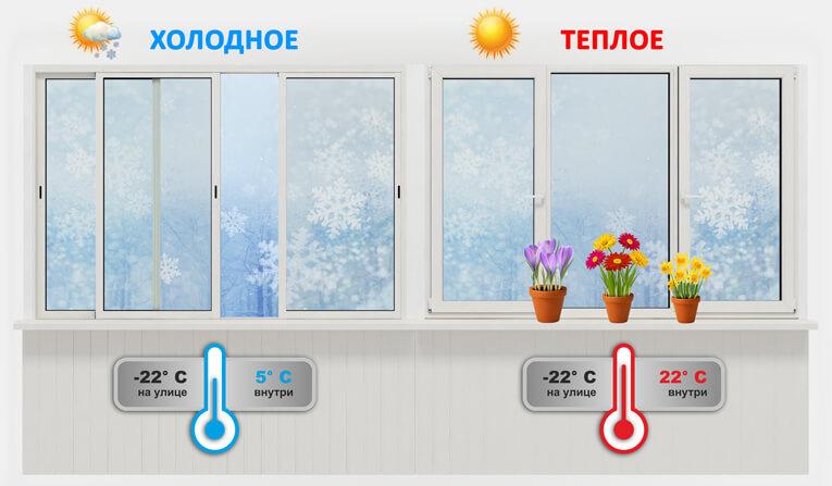 Поменять холодное остекление на теплое на лоджии.